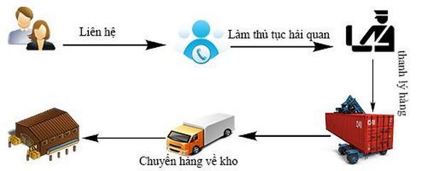 Các bước làm dịch vụ hải quan & giao nhận hàng nhập khẩu