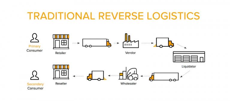 Quy trình cơ bản về Logistics